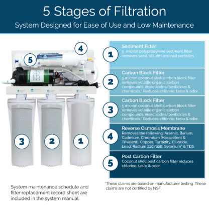 OROS-50-BST stages of filtration