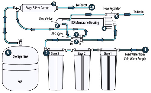 reverse osmosis system water flow diagram